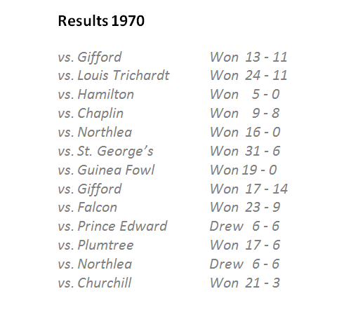1970_results