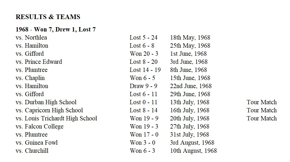 1968_rugby_results